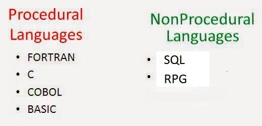 Explain Procedural Languages and Non Procedural Languages in Computer Programming