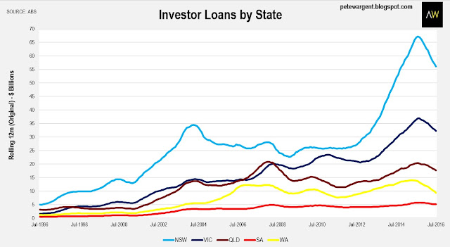 Investment Property Loans  Month Look Back