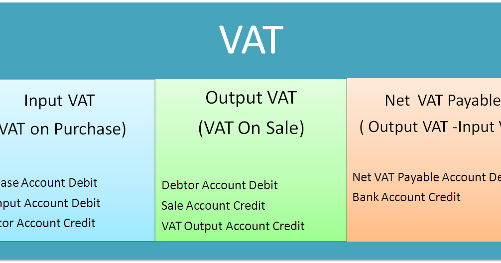 Journal Entries of VAT | Accounting Education
