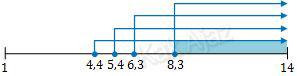 Garis bilangan untuk menentukan pH larutan X
