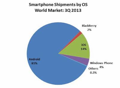 Hace un par de días se hicieron públicos los datos sobre las nuevas estimaciones de ventas de smartphones en todo el mundo, y nos han dejado datos de lo más interesantes. Sin duda, uno de los mejores parados en estas estimaciones son los dispositivos con sistema operativo Android, quienes han logrado alcanzar una cuota de mercado del 81 por ciento a lo largo de todo el mundo, entre los que debemos destacar a Samsung como fabricante. Sin embargo, no todo son buenas noticias ya que fabricantes como BlackBerry han experimentado una caída en su cuota de mercado hasta el 1,5