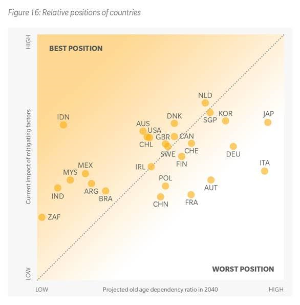 India shows maximum improvement in global pension as per Melbourne Mercer Global Pension Index 2016
