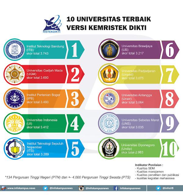 Ini Dia 10 Perguruan Tinggi Terbaik Di Indonesia
