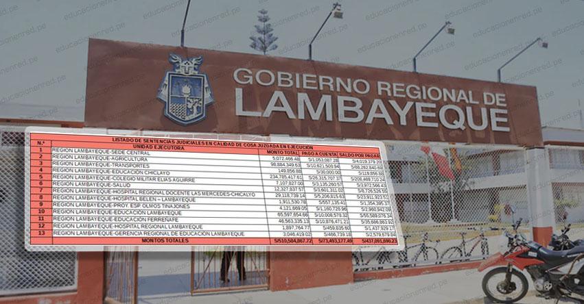 Deuda social en la región Lambayeque supera los S/ 437 millones