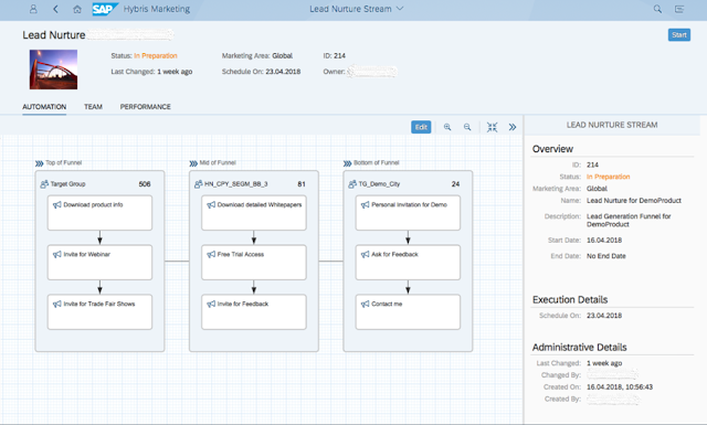 How to create a broader and consistent lead nurture experience with SAP Marketing Cloud, Acorel