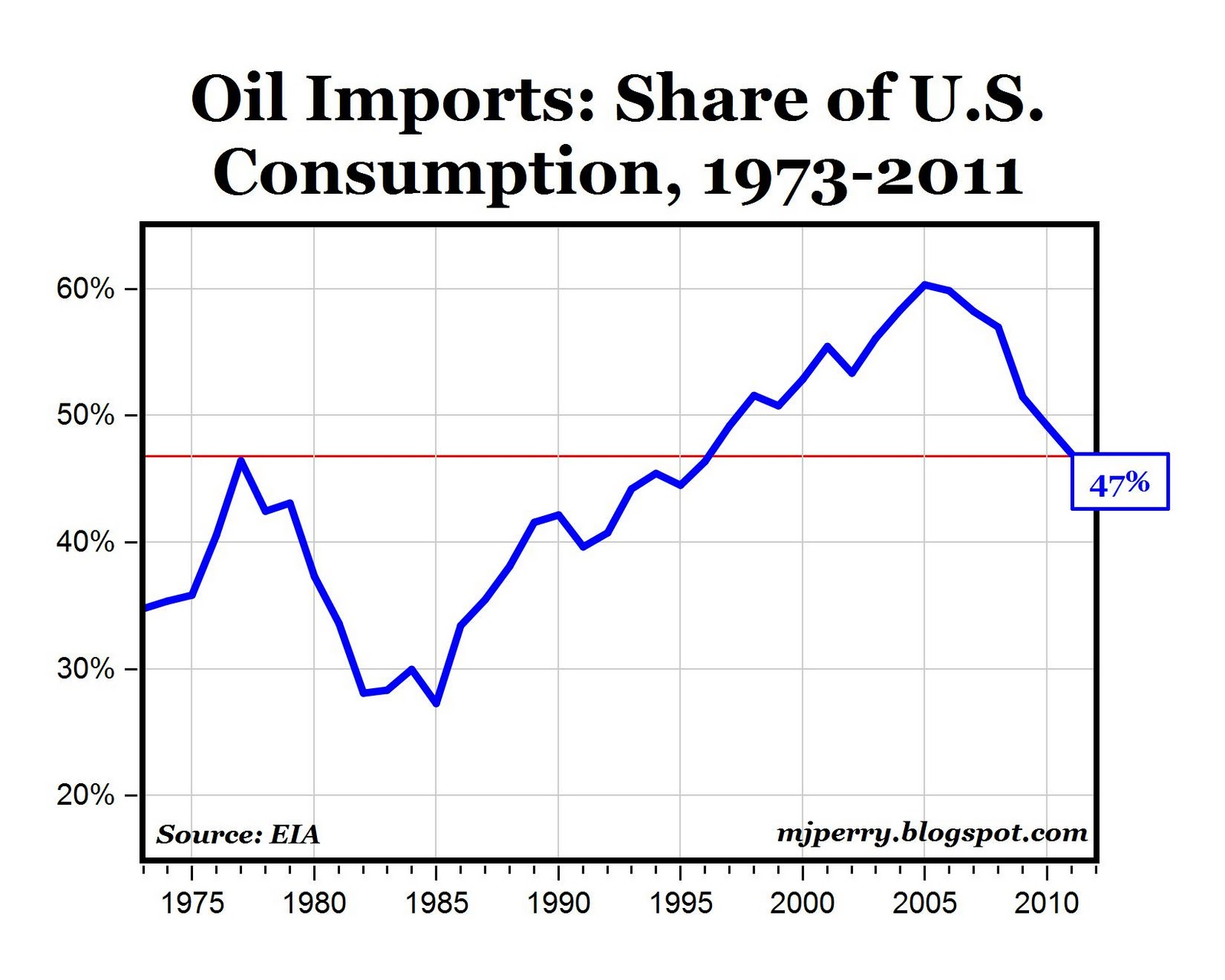 What do we do about the U.S. dependence on foreign oil? Essay
