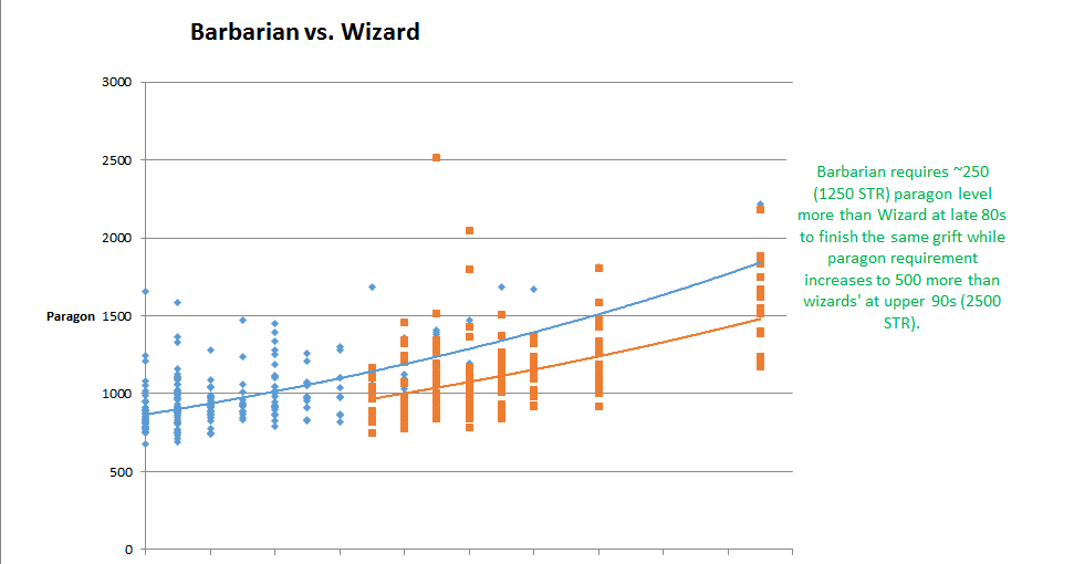 Analysis of Greater Rift Clearing Efficiency Using S10 Data
