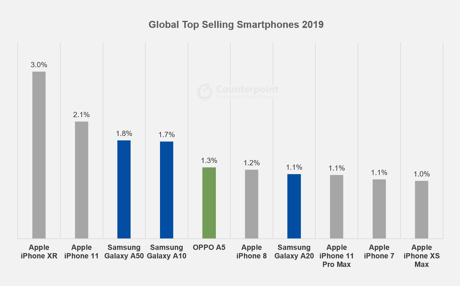 Apple iPhone XR, iPhone 11 and Samsung Galaxy A50 ranked as the most successful smartphone of 2019