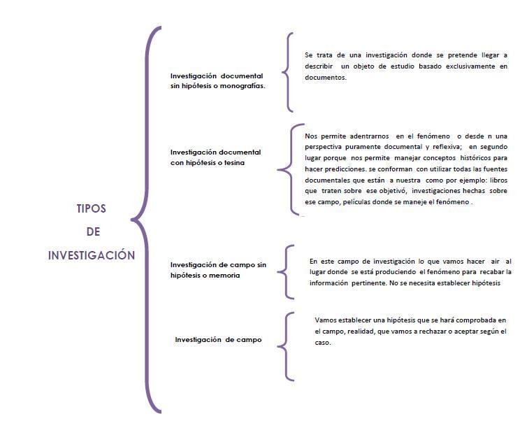 Herramientas para la investigaci n cuadro sinoptico for Tipos de cuadros