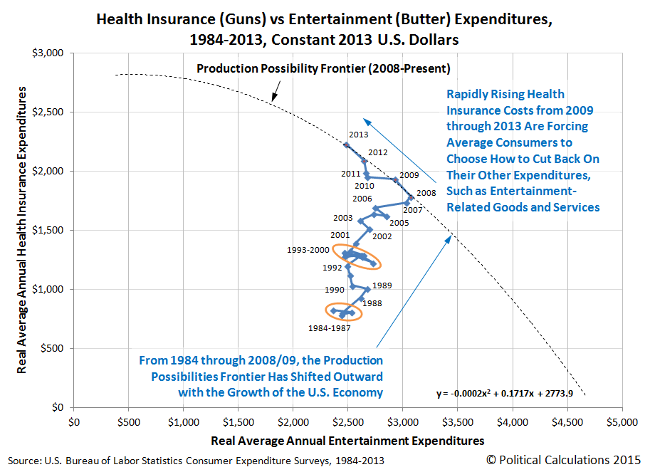 Health Insurance (Guns) vs Entertainment (Butter) Expenditures, 1984-2013, Constant 2013 U.S. Dollars