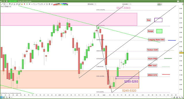 Analyse chartiste du CAC40 [19/09/18]