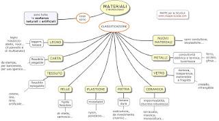 http://www.mappe-scuola.com/2011/12/la-proprieta-dei-materiali-tecnologia-i.html