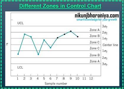 Different zones in the control chart