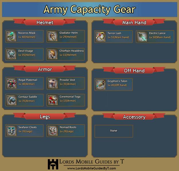 Army Capacity vs Army Size vs Army Limit