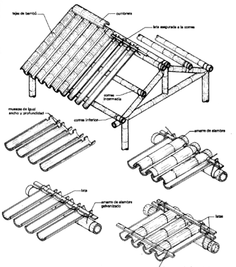 How To Make Bamboo Roof Creativity Of Things