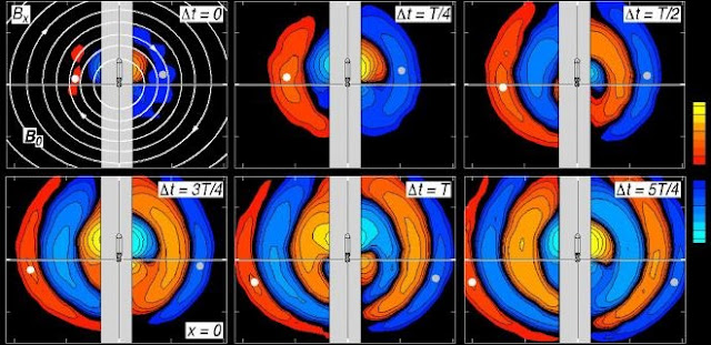 "Scientists at the University of California, Los Angeles present research on a curious cosmic phenomenon known as ""whistlers"" -- very low frequency packets of radio waves that race along magnetic field lines. Appearing in the Physics of Plasmas, the study provides new insights into the nature of whistlers and space plasmas and could one day aid in the development of practical plasma technologies with magnetic fields, including spacecraft thrusters that use charged particles as fuel. This image shows the growth of a whistler mode with circular phase front and cross-field propagation. Credit: Reiner Stenzel and Manuel Urrutia"