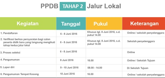 Jadwal Kegiatan PPDB Online SD Negeri DKI Jakarta