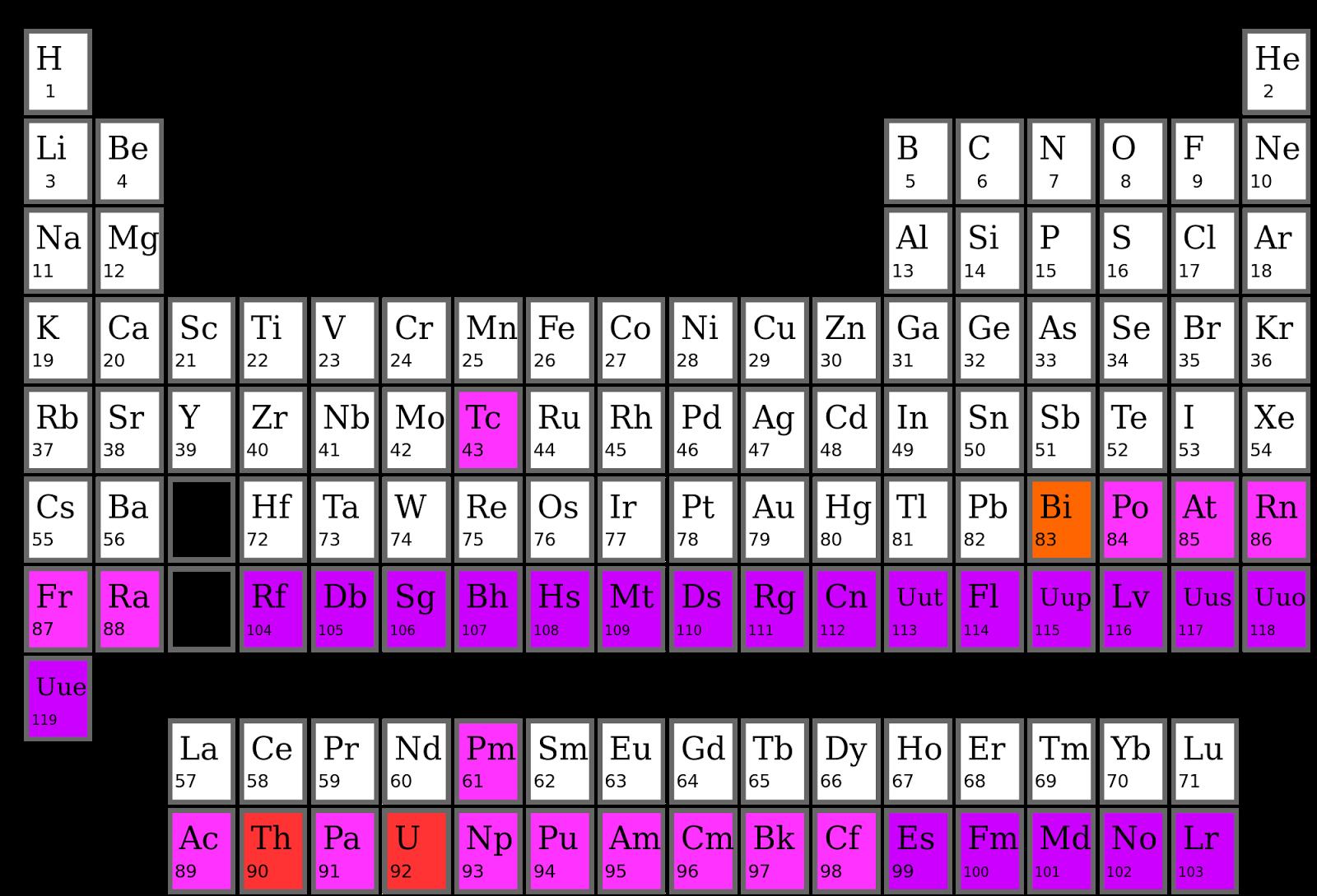 Ciencias de joseleg 3 estructura de la tabla periodica periodos estas sustancias se sintetizan en reactores nucleares o colisionadores de partculas tabla peridica principal urtaz Gallery