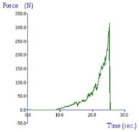 Typical curve of a bulk compression test  of a breakfast cereal/potato crisp portion
