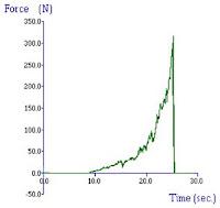 Typical curve of a bulk compression test  of a breakfast cereal/potato crisp portion