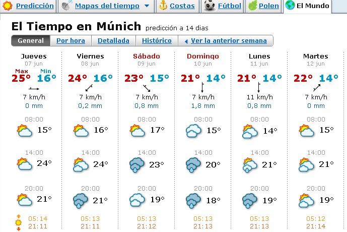 Temperatur München