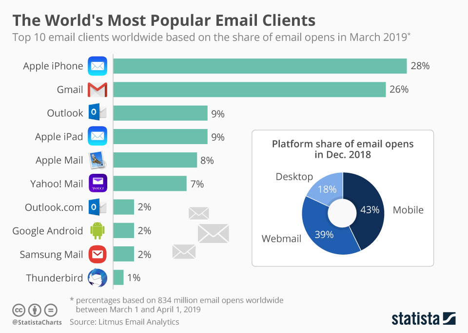Email client usage worldwide, collected from 834 million email opens.