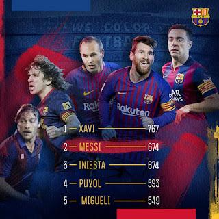Месси вышел на второе место по числу матчей за «Барселону»