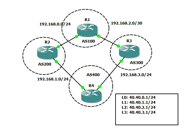 How to configure bgp on a Cisco router with dual ISP connections