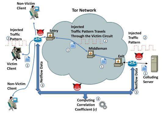 Topologia de um ataque de análise de tráfego