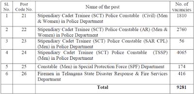 TS Police Jobs