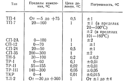 Основные метрологические характеристики жидкостных  промышленных термометров