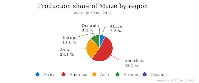 production of maize in the world