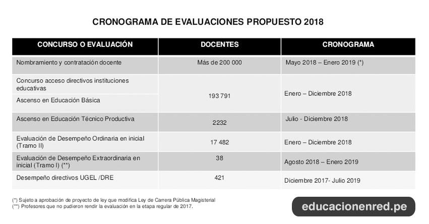 MINEDU: Cronograma de los Concursos y Evaluación Docente 2018 propuesto por el Ministerio de Educación - www.minedu.gob.pe