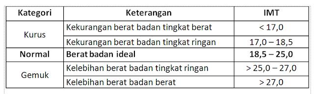 Cara Menghitung Indeks Masa Tubuh (IMT)