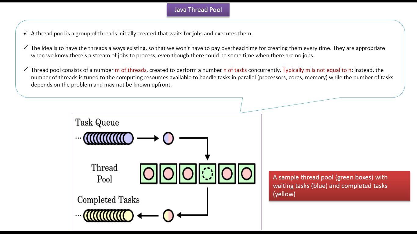 Java ee java tutorial java threads why we need to use thread pool java tutorial java threads why we need to use thread pool in java java thread pool baditri Gallery