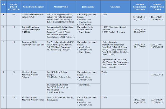 Senarai Pusat Pengajar Kursus Operator Kren Yang Diiktiraf JKKP Malaysia