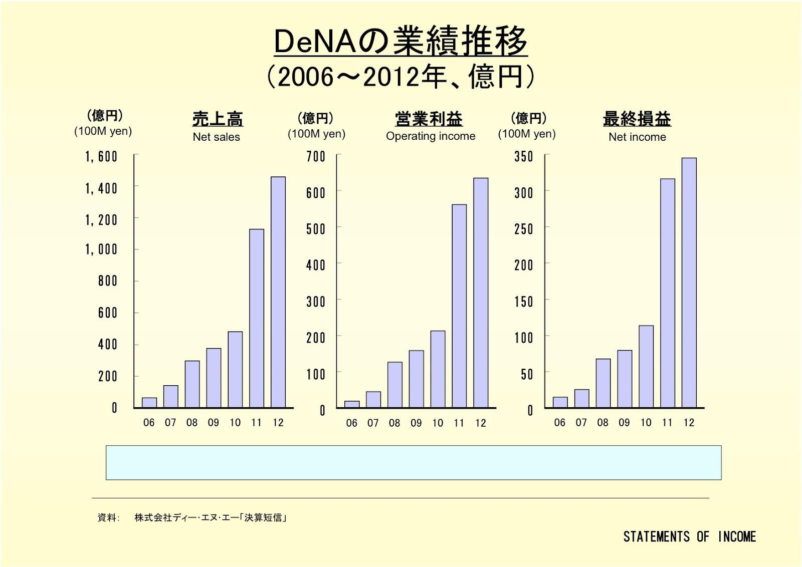 株式会社DeNAの業績推移