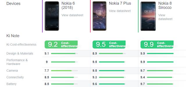 نوكيا Nokia 8 2018 الجديد | مضاد للمياه و كاميرا مزدوجة قوية جداََ