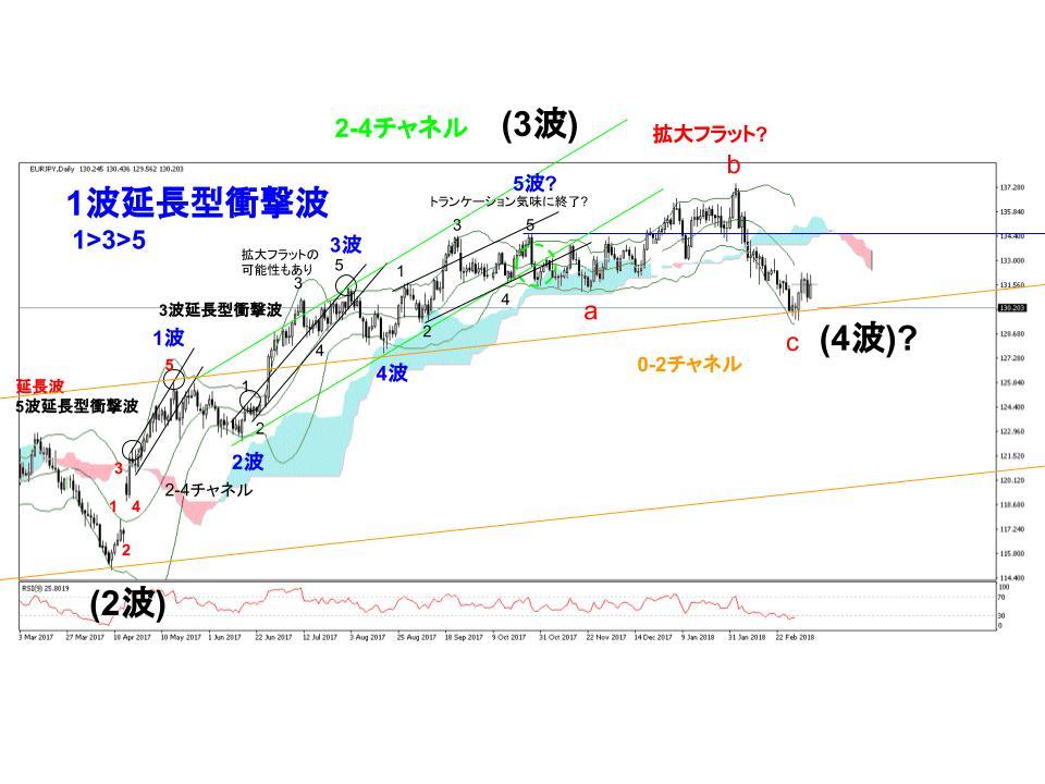 ユーロ円為替相場日足チャート(3/5週)