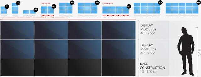 Những thông số cơ bản khi thiết kế lắp đặt màn hình ghép