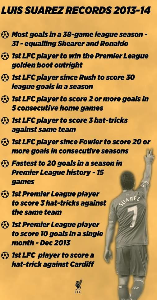 Los 10 mejores records de Luis Suarez en 2013-2014