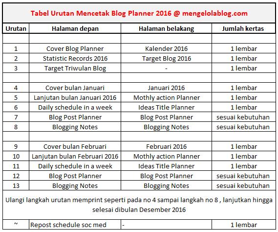 Tabel urutan mencetak Blog Planner 2016
