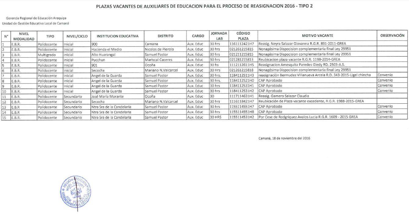 Plazas vacantes para reasignaci n de de auxiliares de for Plazas vacantes concurso docente 2016