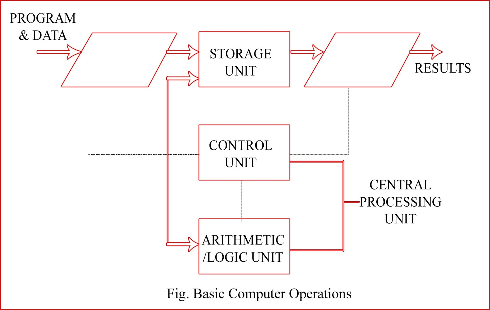 Block Diagram Of Cpu And Explain Crossover Wiring Simple Computer  The