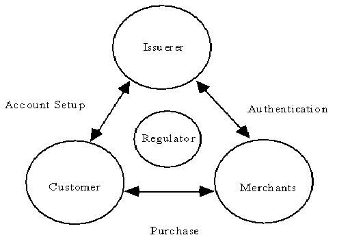 Types of electronic payment system ppt