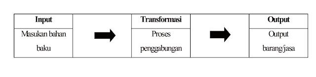 Proses Produksi - Ilmu Ekonomi ID