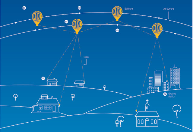 google-project-loon-test-india