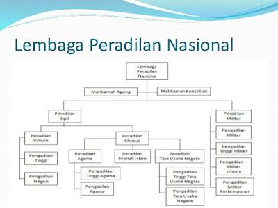 Materi Tentang Klasifikasi Atau Macam-Macam Lembaga Peradilan Nasional