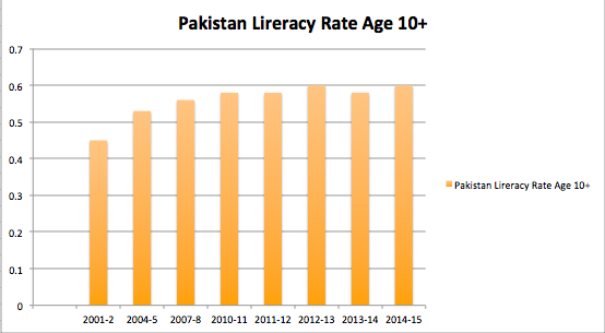 Forex education in pakistan literacy cost value averaging investment