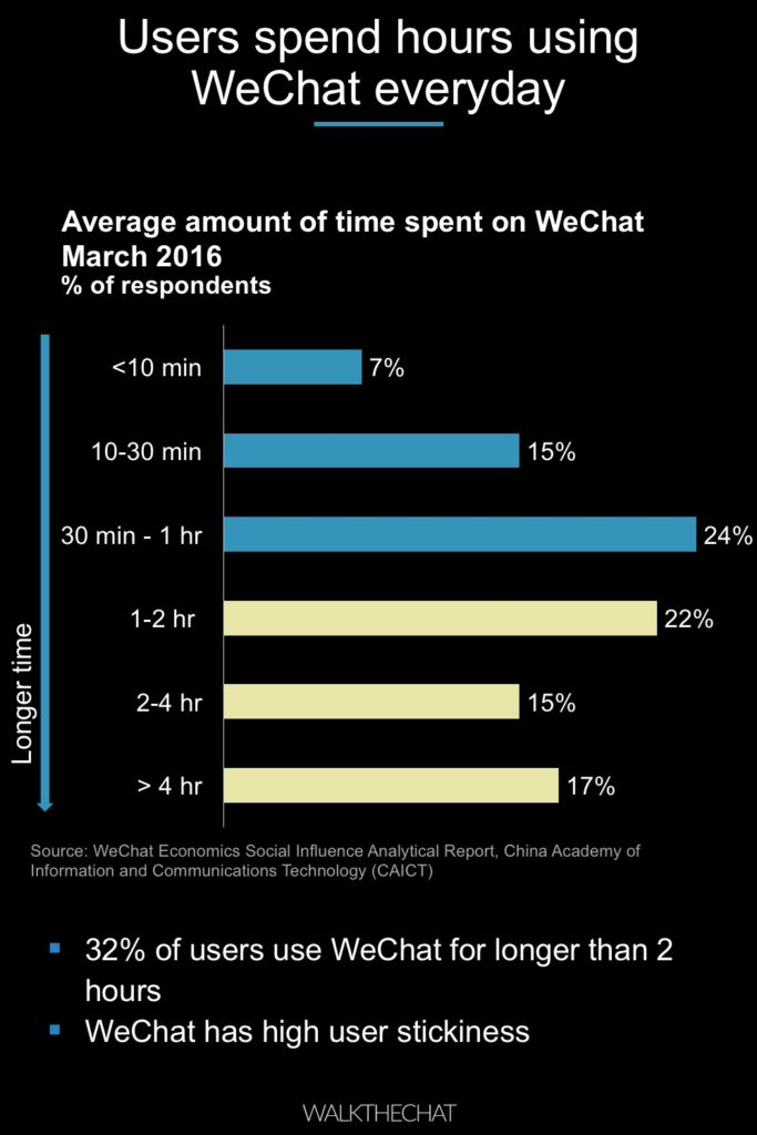 Bad influence on WeChat communication ~ Impact on Wechat